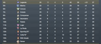 Spanish League Table